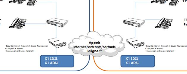 Cas client FULL IP