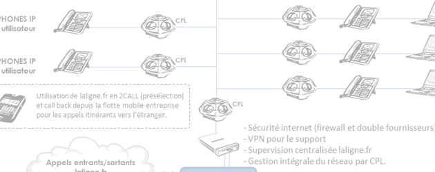 Cas client CPL FULL IP